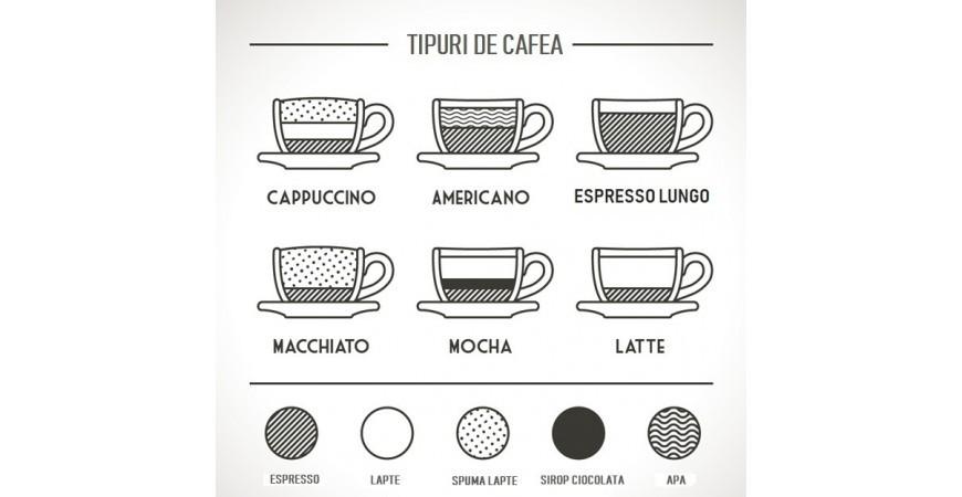 Oameni diferiti, retete nenumarate – Tipuri de cafea
